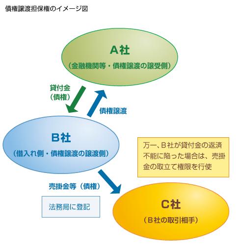 債権譲渡担保権のイメージ図