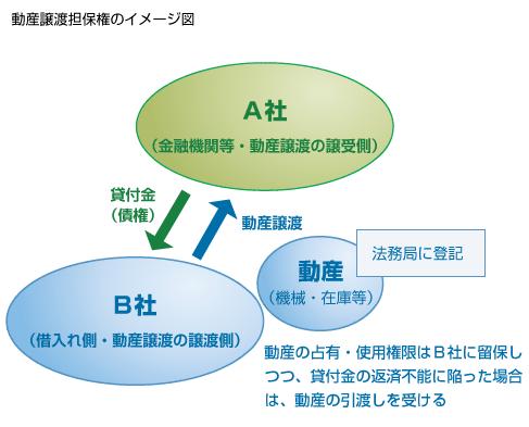 動産譲渡担保権のイメージ図